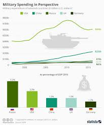 Chart Military Spending In Perspective Statista