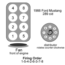 firing order for 289 hei fixya 195b69d png