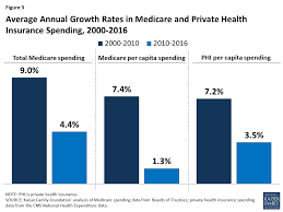 Equally, if you get a serious illness, you won't necessarily receive if you or a partner are employed, it's always worth checking if your employer(s) offer individual or family private health insurance. Average Annual Growth Rates In Medicare And Private Health Insurance Spending 2000 2016 Source Private Health Insurance Family Foundations Health Insurance