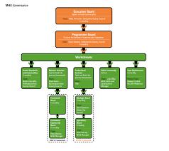 Mha Organisation Chart Governance