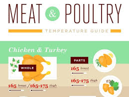 Turkey Internal Temperature Chart Meat And Poultry Temperature Guide Food Network Grilling