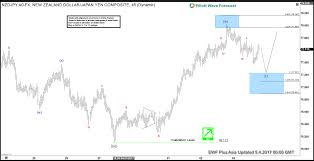 Nzdjpy Chart Nzd Jpy Elliott Wave Sequence Forecasts The Rally