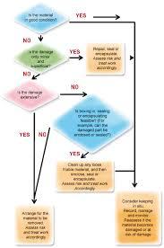 Asbestos Management Plan Flow Chart Seguridad Y Medio Ambiente N 112