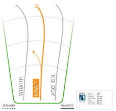 Innova Plastics Chart Innova Champion Krait
