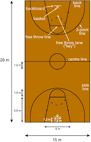 share itbasketball court with labels file basketball court metric en svg