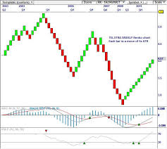 Weekly Trend Chart Corporatedoctor Com Au Omnitrader Visualtrader Share