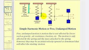 Free Spring Introduction To Free Undamped Motion Spring System Youtube