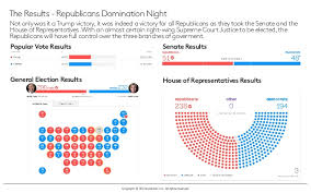 Presidental Election Results Us Election Explained And The 2016 Presidential Election Results