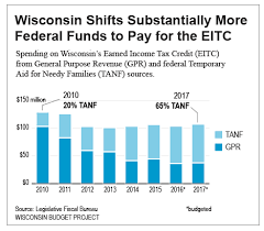 wisconsin wage calculator budget issues affecting low income households in wisconsin
