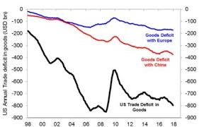 Trump Chart Chart Of The Week Trumps Trade War Shows The Deficit In