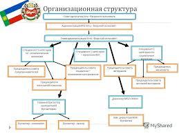 Презентация на тему Отчет по производственной практике  10 Организационная структура