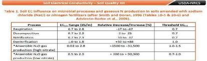 Soil Electrical Conductivity Chart 14 Download