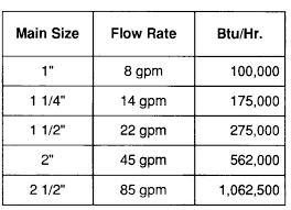 Copper Pipe Sizes Cast Iron Pipe Size Chart Copper Pipe Flow