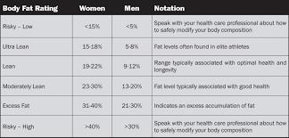 Bod Pod Results Chart The Bod Pod Worth It