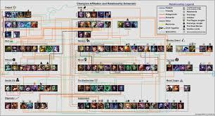 Champion Relationship Schematic (Vel'Koz era) | Relationship chart, League  of legends, Champions league of legends