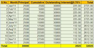 home loan interest calculator excel lic loans emi interest principal calculation process