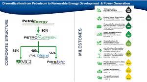 Petroenergy Resources Corporation