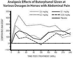Torbugesic Dosage Chart Dolorex For Animal Use Drugs Com