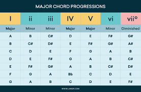 Major Chord Progressions Chart Trapproduction