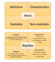 Example Of Frayer Model Vocabulary Knowledge And The Frayer Model