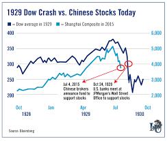 Stocks Today Chart Why Chinas Market Will Crash Investment U