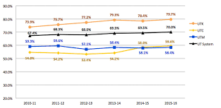 Complete College Tennessee Act Strategic Plan Dashboard