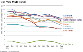 Monthly Report Price Index Trends August 2015 Steel