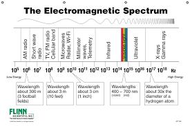 Flinn Electromagnetic Spectrum Chart