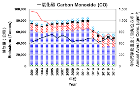Hk Chart Hong Kong Air Pollutant Emission Inventory Carbon Monoxide