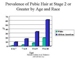 Stages Of Puberty In Males Chart Precocious Puberty Background Pathophysiology Epidemiology