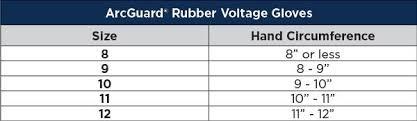 Class 0 Electrical Insulating Premium Glove Kit Voltage