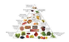 food pyramid 2014. Contemporary Food For Food Pyramid 2014