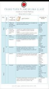 planeamiento de clases pasos para hacer un plan de clases ideas para la clase
