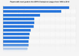 Champions League Chart 2019 Uefa Champions League All Time Top Goalscorers Statista
