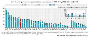 This Is How Much Debt Your Country Has Per Person World