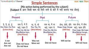 22 Surprising English Present Tense Chart