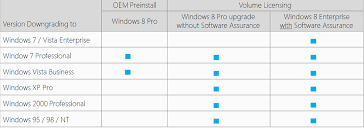How To Downgrade From Windows 8