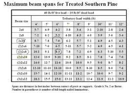 Pergola Beams Span Tables New Images Beam