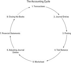 The Eight Steps Of The Accounting Cycle Dummies