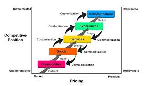 Selling Skills The Buyer Experience Determines Your Long