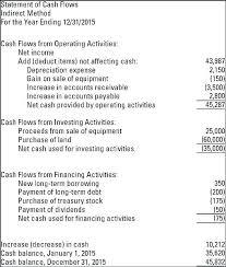 Direct Method Cash Flow Template 7 Cash Flow Statement Direct Method