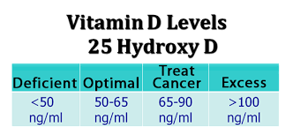 Optimal Vitamin D Level Chart Knowledge And Tips About Vitamin Vitamin D Levels