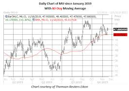 Monster Stock Price Chart Options Trader Bets On Monster Micron Move