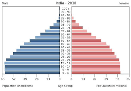 India Population Chart 2015 South Asia India The World Factbook Central
