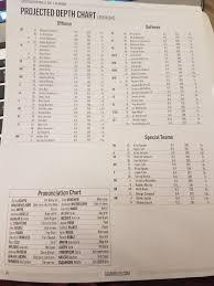 Alabama 2018 Depth Chart Fsu Footballs Depth Chart For 2017 Opener Vs Alabama