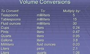 Litres To Pints Conversion Chart 15 Abiding Liter Ounce Conversion