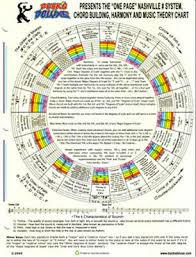 Guitar Theory Chart One Page Nashville Number System Harmony Music Theory Chart