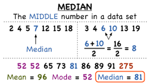 What Is The Median Of A Data Set Virtual Nerd