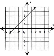 Range And Domain Determining Reasonable Domains And Ranges Verbal Graph Texas Gateway