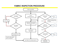 Fabric Inspection Flow Chart Diagram Incoming Material